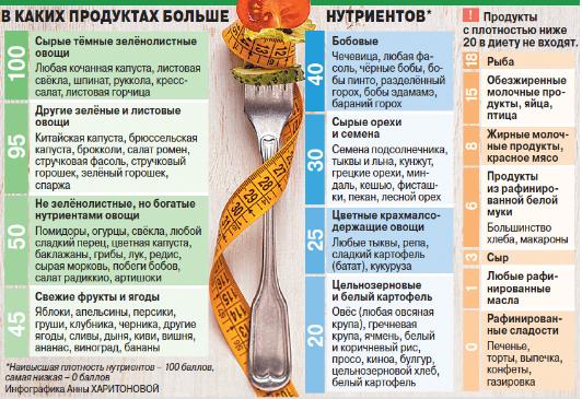 Похудение с помощью правильного питания