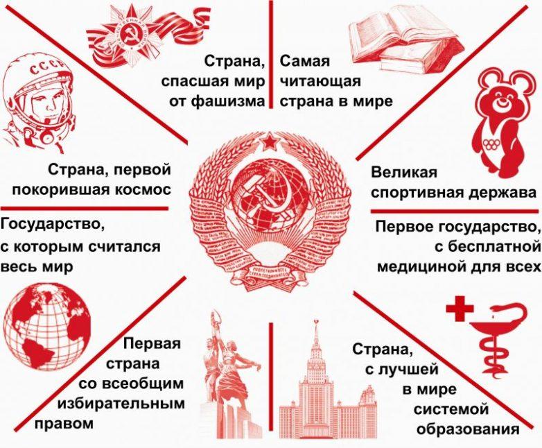 Россия VS СССР