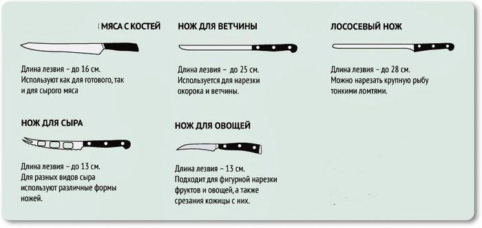 того, виды кухонных ножей и их назначения при небольшой