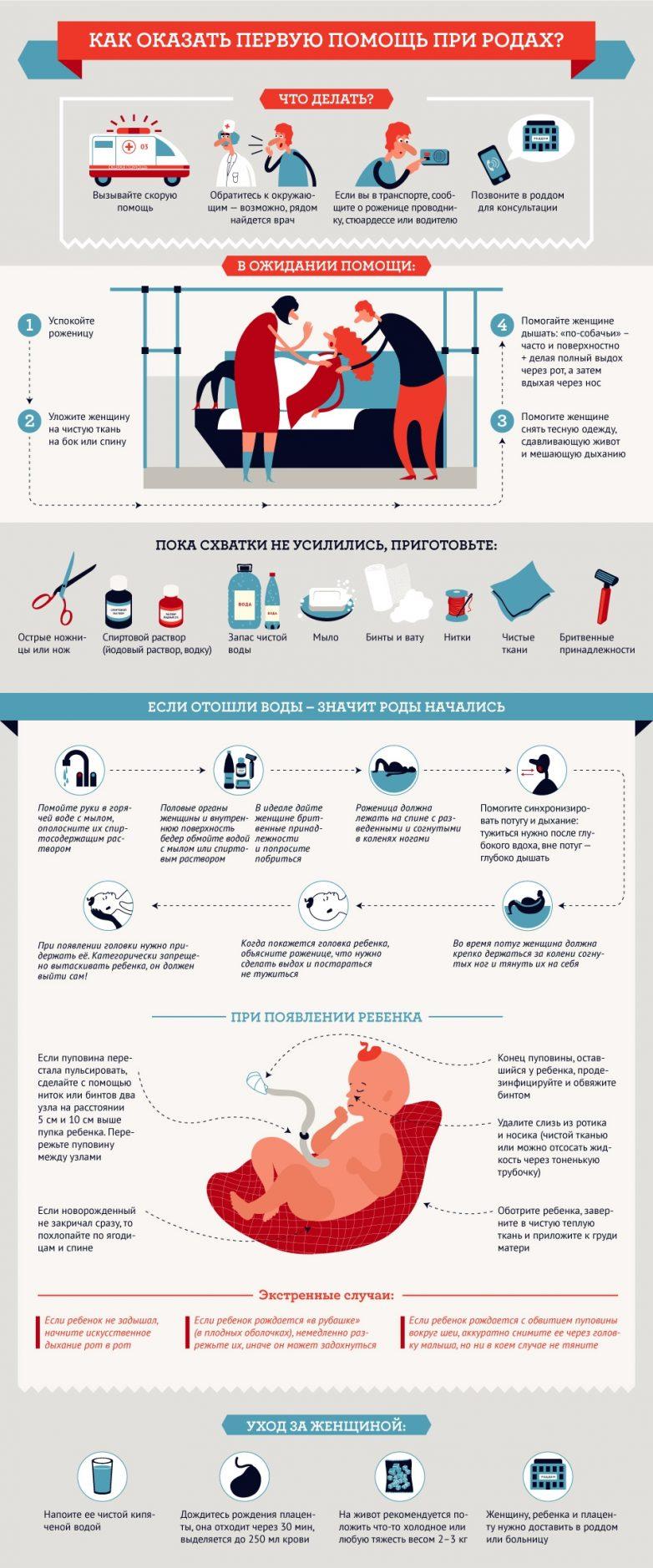 Что сделать чтоб воды отошли в домашних условиях