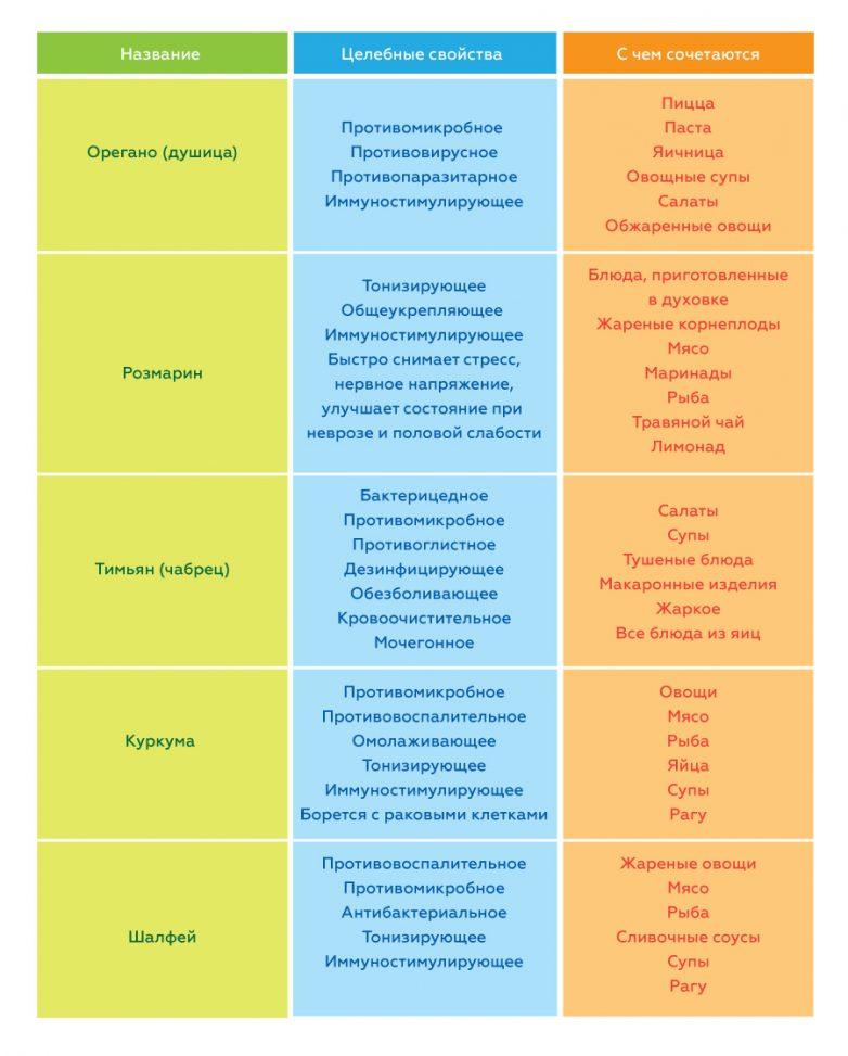 5 целебных специй для укрепления иммунитета