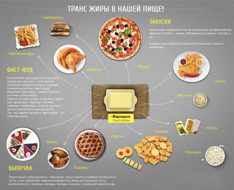 Что происходит с организмом, когда вы едите трансжиры