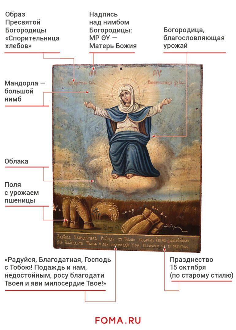 История иконы «Спорительница хлебов»